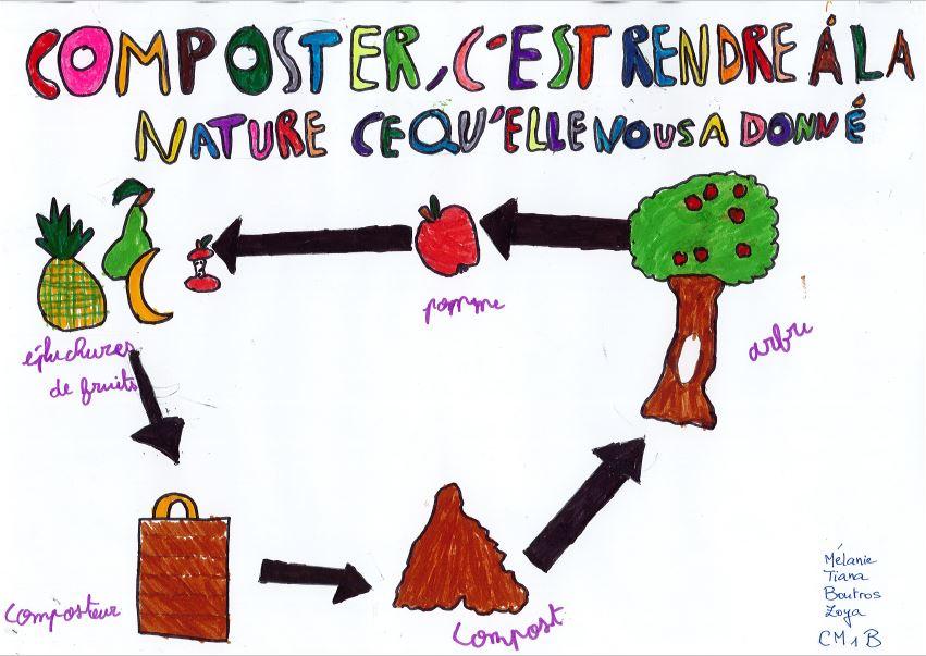 Le compostage! Mme Maigre en parle aux élèves de CM1 et CE2
